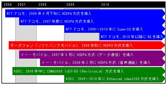 図:3.5/3.9G/4Gサービスの展開計画